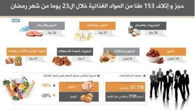 Photo of حجز و إتلاف 153 طنا من المواد الغذائية خلال ال23 يوما من شهر رمضان