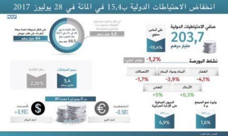 بنك المغرب: انخفاض الاحتياطات الدولية