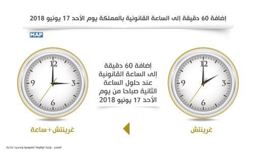 لا تنسوا إضافة 60 دقيقة إلى الساعة القانونية بالمملكة