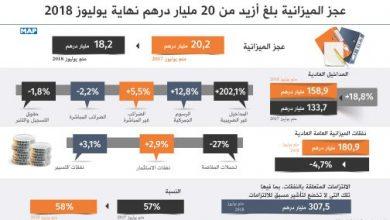 Photo of عجز الميزانية بلغ أزيد من 20 مليار درهم نهاية يوليوز 2018