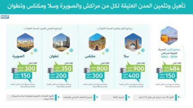 Photo of 2,35 مليار درهم لتأهيل وتثمين المدن العتيقة لكل من سلا ومكناس وتطوان والصويرة