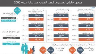 Photo of منحى تنازلي لمستوى الفقر النقدي منذ بداية سنة 2000