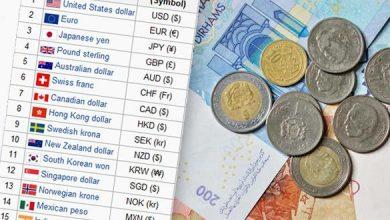 Photo of الإثنين 7 يناير: أسعار صرف العملات الأجنبية مقابل الدرهم