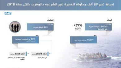 Photo of إحباط نحو 89 ألف محاولة للهجرة غير الشرعية بالمغرب خلال سنة 2018