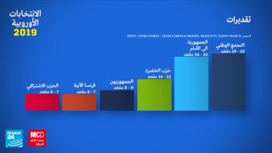 Photo of الانتخابات الأوروبية: اليمين المتطرف يتصدر نتائج التصويت بفرنسا أمام حزب الرئيس ماكرون