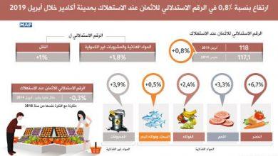 Photo of ارتفاع بنسبة 8 ر0 في المائة في الرقم الاستدلالي للاثمان عند الاستهلاك بمدينة أكادير