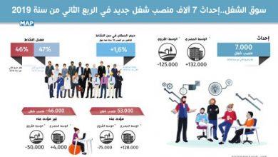 Photo of سوق الشغل: إحداث 7 آلاف منصب شغل جديد في الربع الثاني من سنة 2019