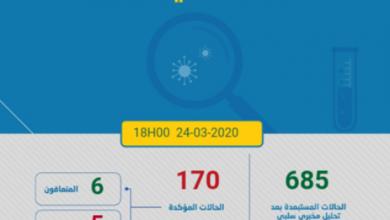 Photo of وباء كورونا: التوزيع الجغرافي لـ 170 حالة المؤكدة بالمغرب