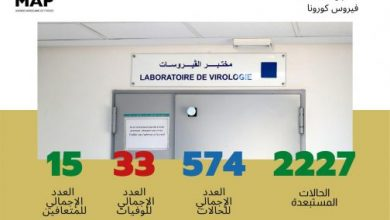 Photo of ثبات الحالة الوبائية بالمغرب من حيث الإصابات إلى حدود الواحدة بعد ظهر اليوم الثلاثاء