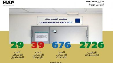 Photo of المغرب: انتشار فيروس كورونا حسب الجهات إلى حدود الثامنة من صباح يومه الخميس