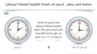 Photo of الرجوع إلى الساعة القانونية للمغرب (غرينيتش) عند حلول الساعة الثالثة صباحا من يوم غد الأحد