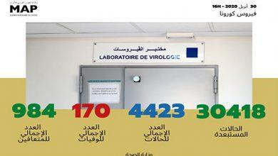 Photo of فيروس كورونا: تسجيل 102 حالة مؤكدة جديدة بالمغرب والعدد الإجمالي يصل إلى 4423 حالة