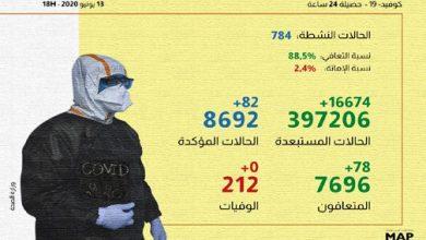 Photo of فيروس كورونا: 82 حالة إصابة و78 حالة شفاء بالمغرب خلال 24 ساعة الماضية