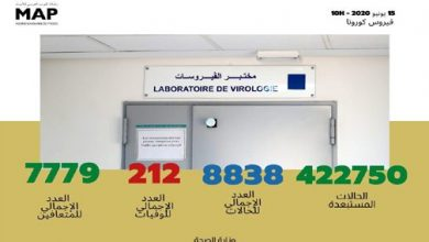 Photo of مستجدات الحالة الوبائية بالمغرب إلى حدود صباح اليوم الاثنين