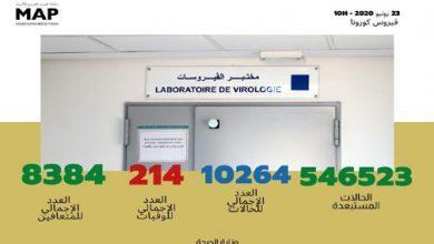 Photo of مستجدات الحالة الوبائية بالمغرب إلى حدود صباح اليوم الثلاثاء