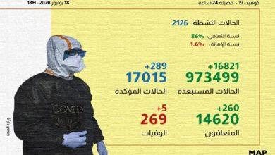 Photo of كورونا بالمغرب: 289 إصابة و260 حالة شفاء بالمغرب خلال الـ24 ساعة الماضية