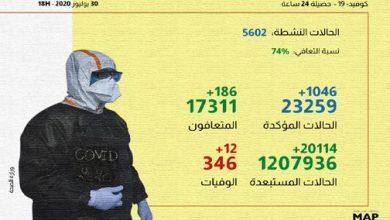 Photo of كورونا بالمغرب: تسجيل أزيد من 1000 إصابة جديدة و12 حالة وفاة خلال ال24 ساعة الماضية