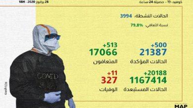 Photo of كوفيد-19: 500 إصابة و513 حالة شفاء بالمغرب خلال الـ24 ساعة الماضية
