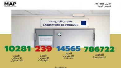 Photo of كورونا: آخر أرقام الحالة الوبائية بالمغرب باحتساب حصيلة صباح اليوم