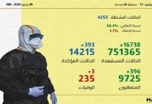 Photo of بالأرقام والجهات: تفاصيل الحالة الوبائية بالمغرب خلال ال24 ساعة الماضية
