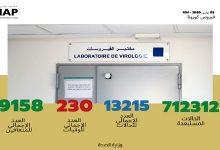 Photo of حصيلة الحالة الوبائية بالمغرب إلى حدود العاشرة من صباح اليوم الجمعة