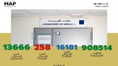 Photo of حصيلة الحالة الوبائية بالمغرب خلال ال16 ساعة الماضية