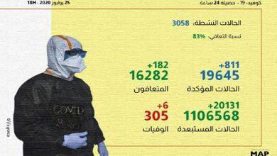 Photo of المغرب: عدد الإصابات بكورونا تجاوزت 800 حالة خلال ال24 ساعة الماضية