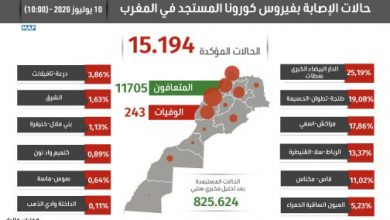 Photo of مستجدات الحالة الوبائية بالمغرب إلى حدود صباح اليوم الجمعة