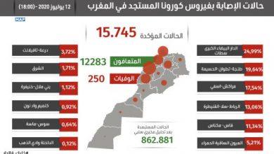 Photo of كورونا بالمغرب: نسبة التعافي ترتقي إلى 78 في المائة