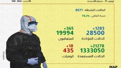 Photo of كورونا بالمغرب: 1283 إصابة جديدة و18 حالة وفاة و365 حالة شفاء
