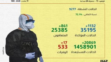 Photo of كورونا بالمغرب: تسجيل 1132 حالة إصابة جديدة و17 حالة وفاة خلال ال24 ساعة الماضية