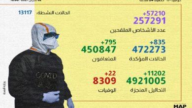 Photo of تفاصيل الحالة الوبائية بالمملكة..تسجيل 774 إصابة جديدة بكورونا
