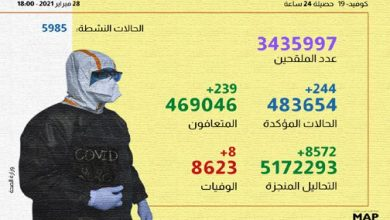 Photo of تفاصيل الحالة الوبائية بالمملكة ..تسجيل 112 حالة جديدة وتلقيح 3 ملايين ونصف شخص