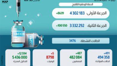 Photo of تفاصيل الحالة الوبائية بالمغرب خلال ال24 ساعة الماضية وإجمالي المستفيدين من التلقيح