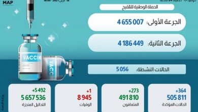 Photo of حصيلة الحالة الوبائية بالمغرب خلال ال24 ساعة وتوزيعها الجغرافي وإجمالي الملقحين