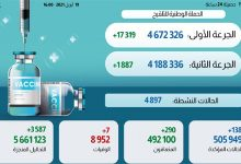 Photo of مستجدات الحالة الوبائية بالمغرب خلال ال24 ساعة وتوزيعها الجغرافي وإجمالي الملقحين