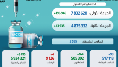 Photo of حصيلة الحالة الوبائية بالمغرب خلال ال24 ساعة الماضية وتوزيعها الجغرافي وإجمالي المستفيدين من التلقيح