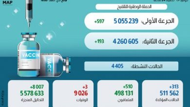 Photo of حصيلة الحالة الوبائية بالمغرب خلال ال24 ساعة وتوزيعها الجغرافي وإجمالي المستفيدين من التلقيح