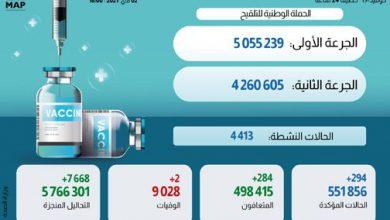 Photo of تفاصيل الحالة الوبائية بالمغرب خلال ال24 ساعة الماضية وتوزيعها الجغرافي وإجمالي المستفيدين من التلقيح