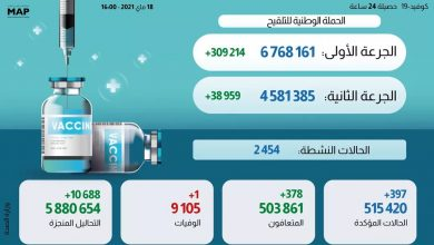Photo of مستجدات الحالة الوبائية بالمغرب خلال ال24 ساعة وإجمالي عدد الملقحين