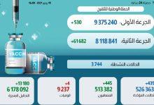Photo of حصيلة الحالة الوبائية بالمغرب خلال ال24 ساعة الماضية وتوزيعها الجغرافي