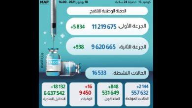 Photo of حصيلة الحالة الوبائية بالمغرب خلال ال24 ساعة الماضية وإجمالي الملقحين