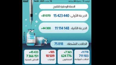 Photo of حصيلة الحالة الوبائية بالمغرب خلال ال24 ساعة الماضية: 105 حالة وفاة وأزيد من 9000 إصابة جديدة