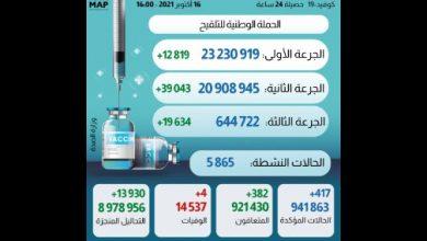 Photo of آخر أرقام الجرعة الثالثة من اللقاح بالمغرب