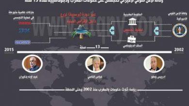 Photo of دودة أميركية.. تتجسس على ثلاث حكومات مغربية